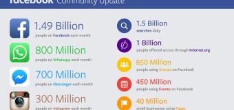 Facebook llega a los 1.500 millones de usuarios