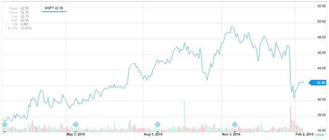 Las acciones de Microsoft en el último año.